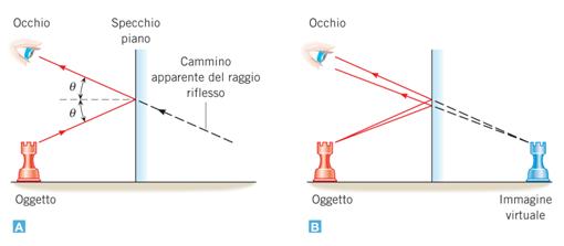 Ottica geometrica teoria e formule - Specchi e lenti ...