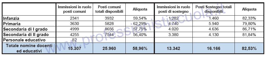tabella aliquote