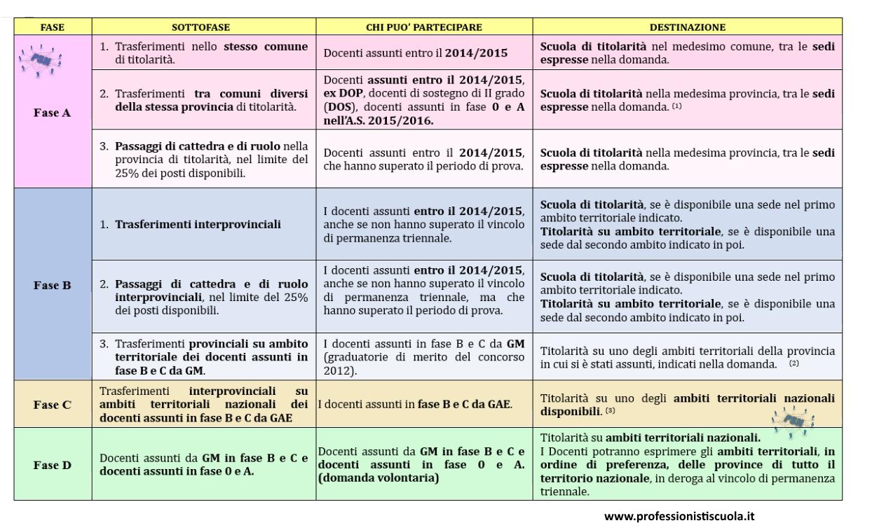 tabella fasi mobilità