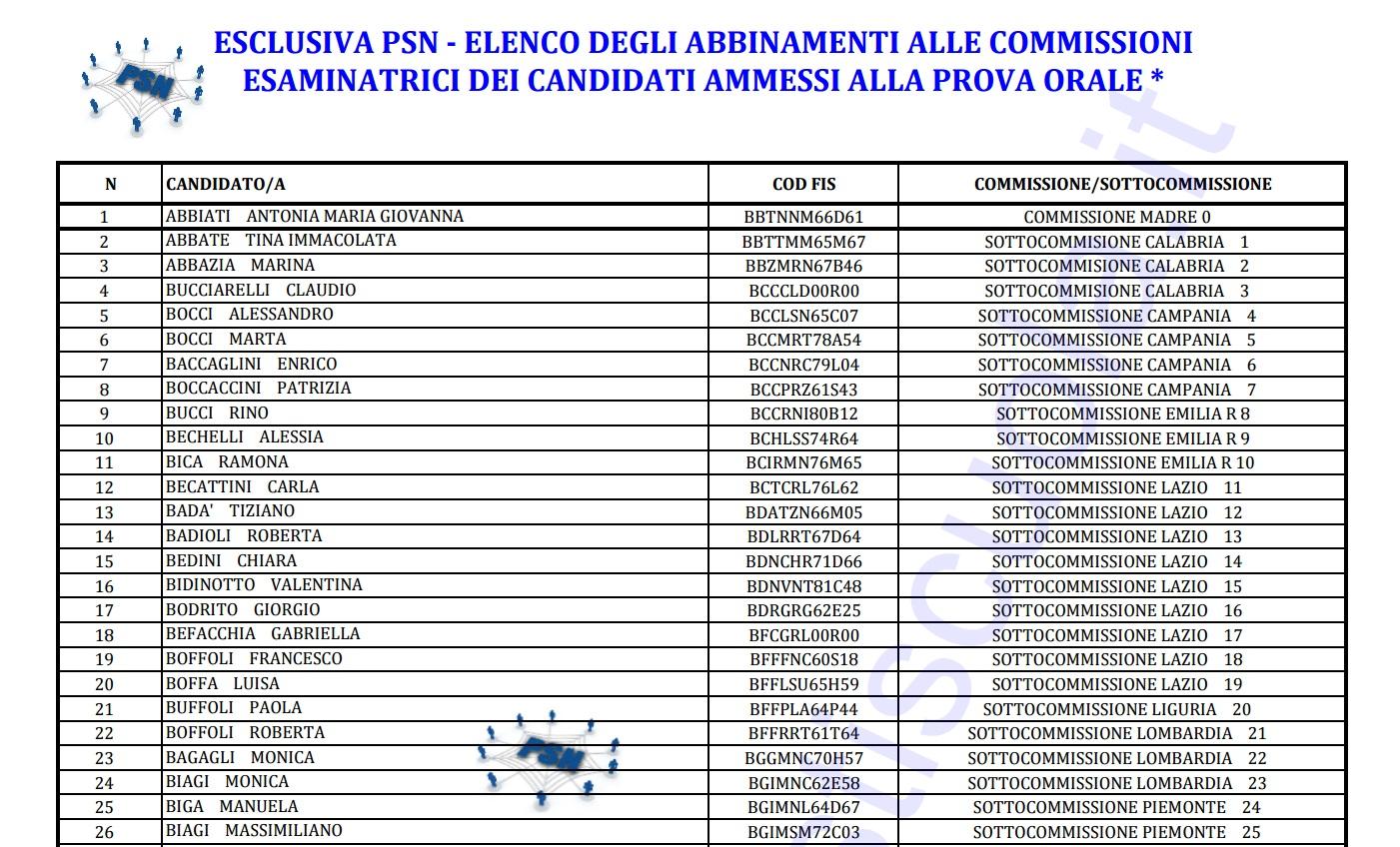 PSN Concorso DS Elenco abbinamento commissioni