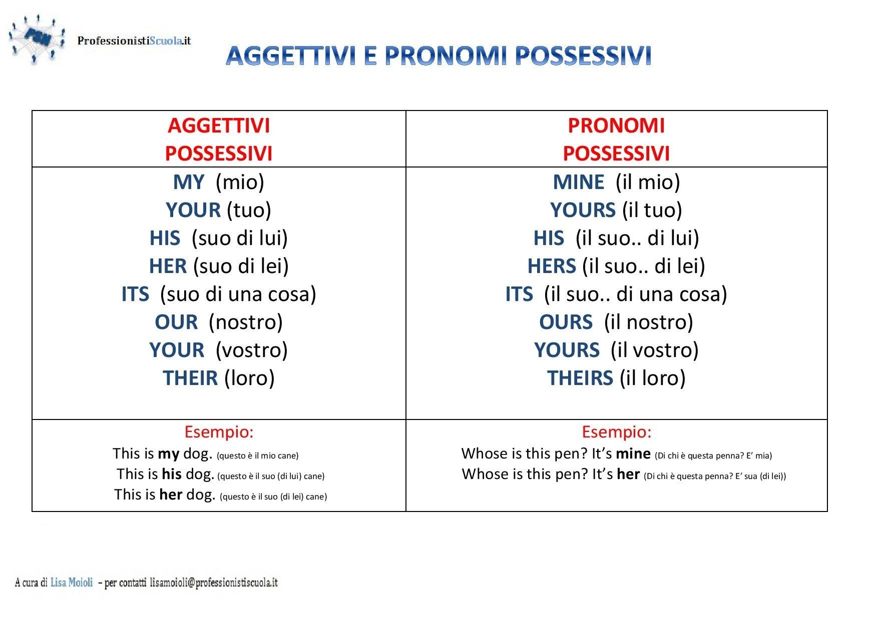 Inglese Gli Aggettivi E I Pronomi Possessivi