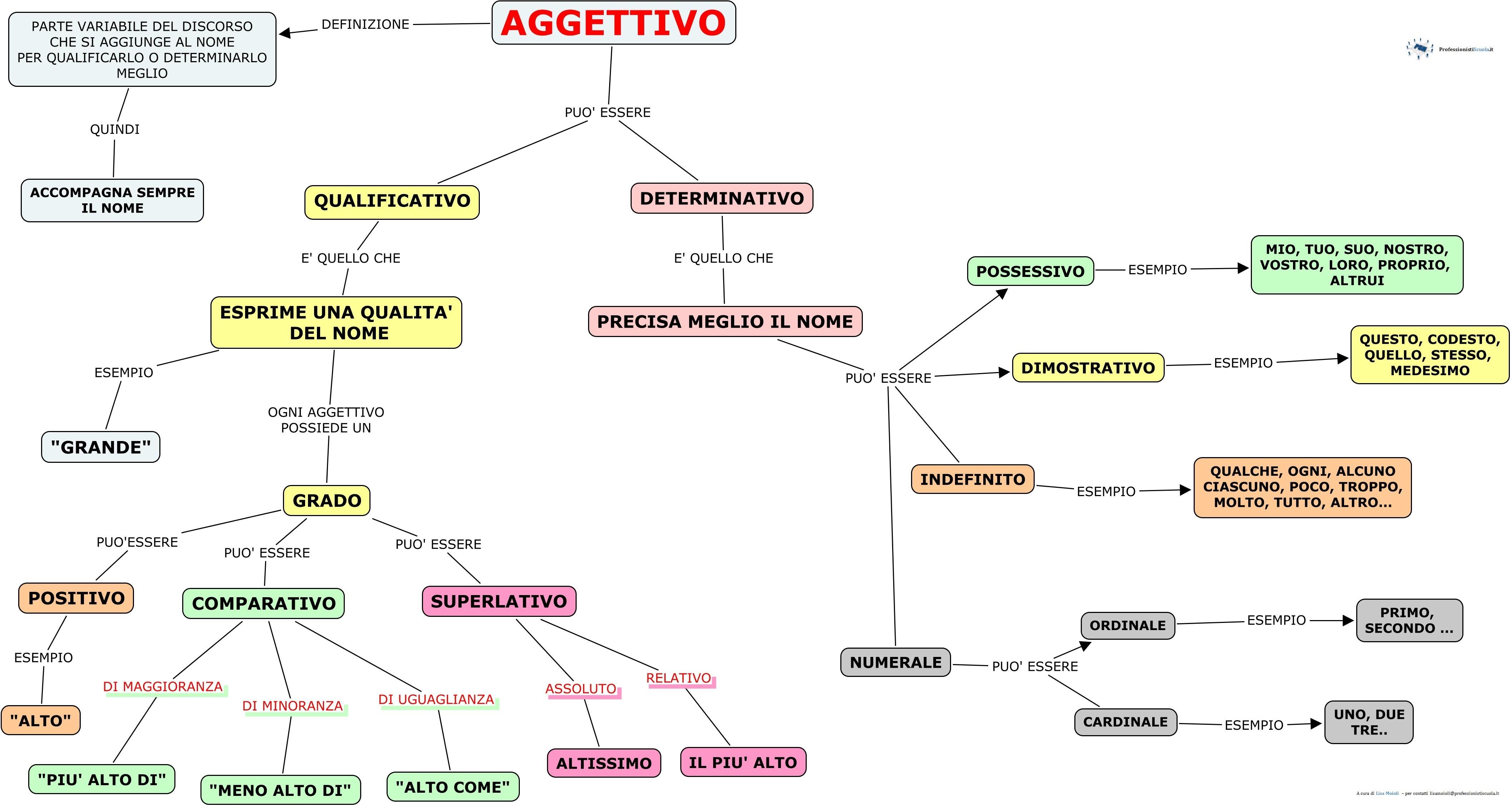 Favorito Gli AGGETTIVI - Professionisti Scuola KE79