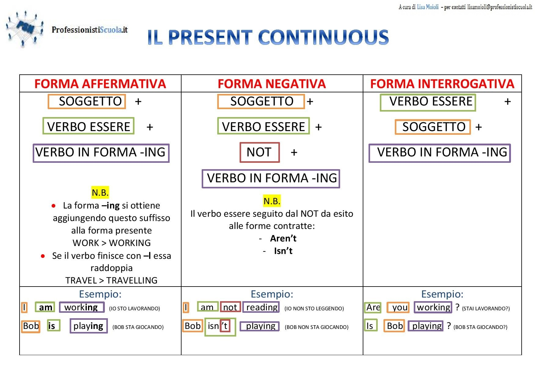Simple present tense and present continuous tense worksheets pdf