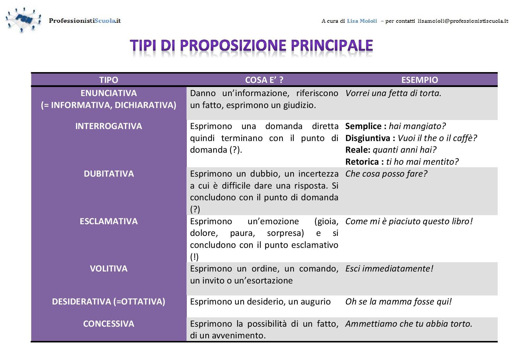 Grammatica i tipi di frase principale professionisti scuola for Analisi grammaticale di diversi