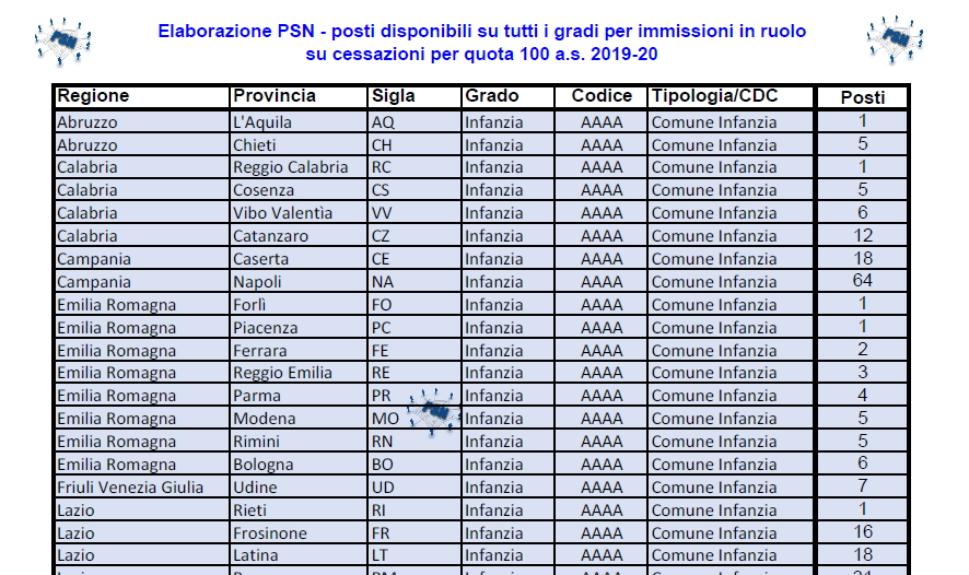 PSN Immissioni in ruolo su quota 100 2019 20