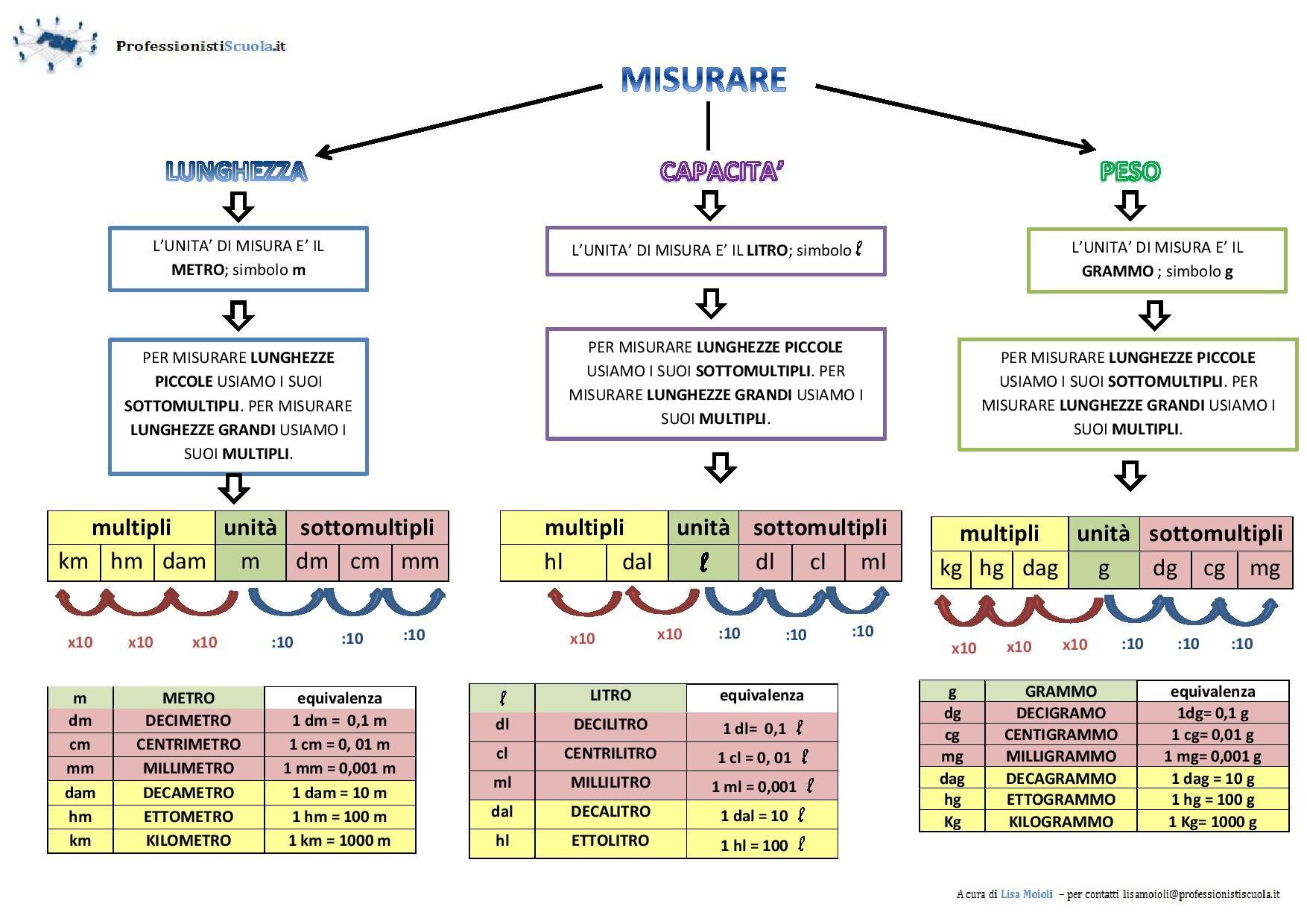 Le unit di misura professionisti scuola for Scala dei metri quadrati