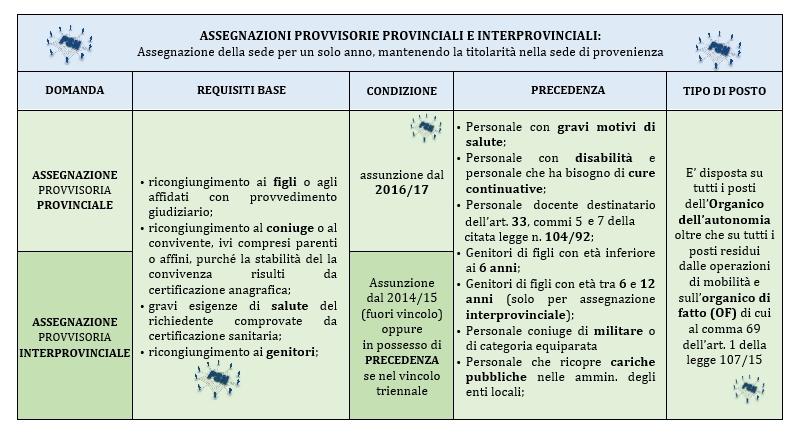PSN Riepilogo Tabella Assegnazioni provvisorie provinciali e interprovinciali 2017 18