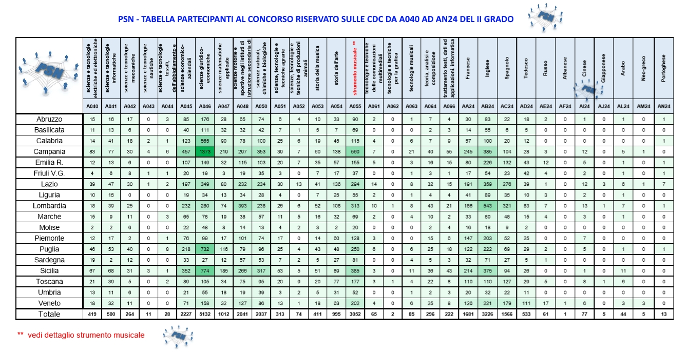 PSN Partecipanti al concorso riservato dalla cdc A040 a AN24 II Grado