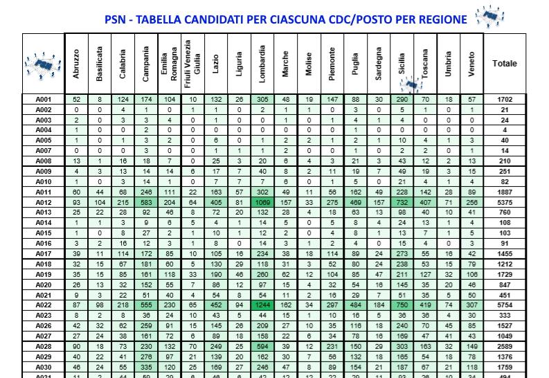 PSN partecipanti al concorso per ciascun cdc posto per regione