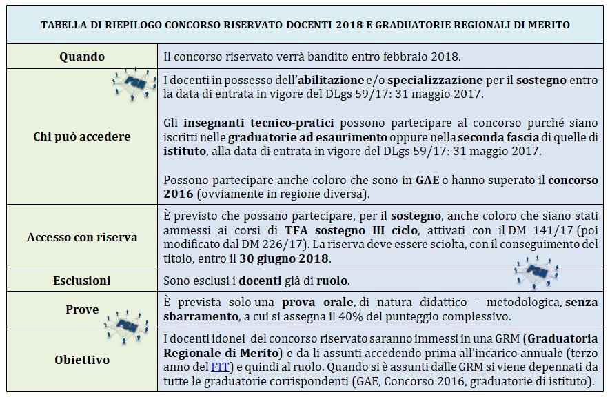 PSN Concorso riservato 2018 e GRM