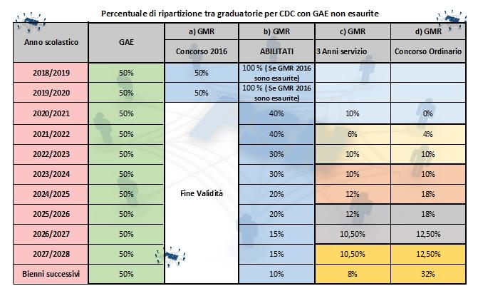 PSN Tabella Ripartizione ruoli prossimi concorsi se GAE esaurite