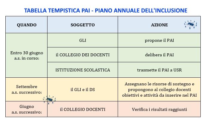 PSN Tabella tempistica PAI