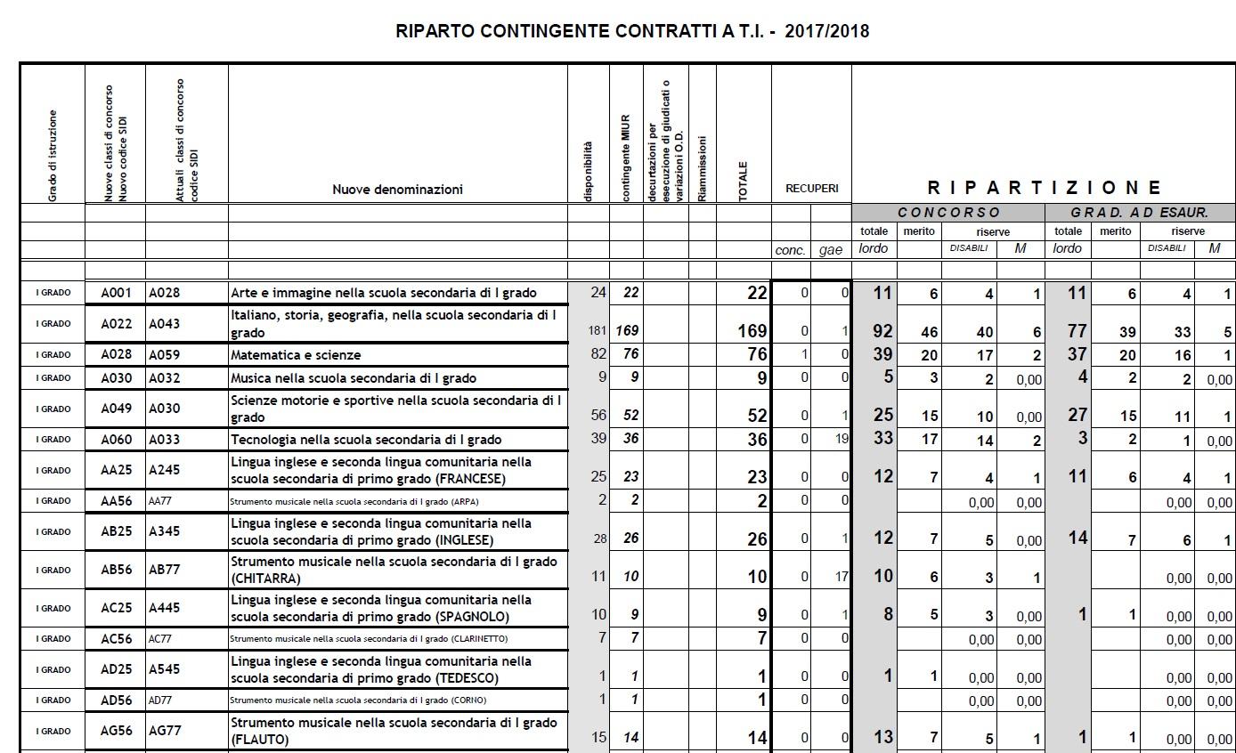 Csa Napoli Calendario Scolastico Regionale.Immissioni In Ruolo 2017 18 Usr Campania Pubblica Riepilogo