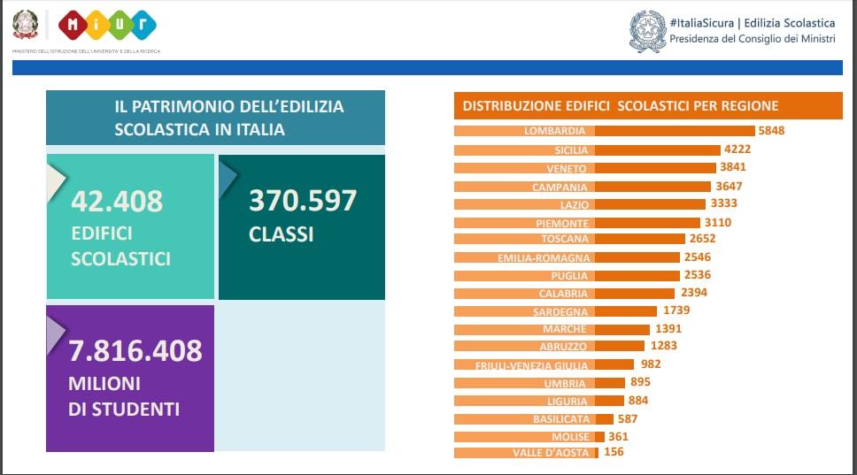 Fedeli,in prossimi 20 giorni 2,6 mld per edilizia scolastica