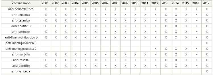 Calendario Delle Vaccinazioni.Vaccini La Guida Con Tutti Gli Obblighi Scolastici E Non