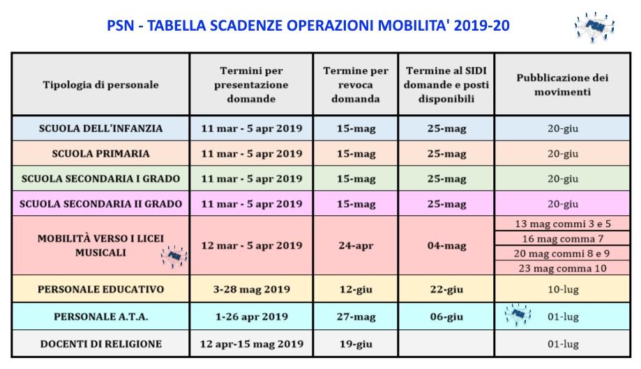 PSN Tabella scadenze operazioni mobilità 2019