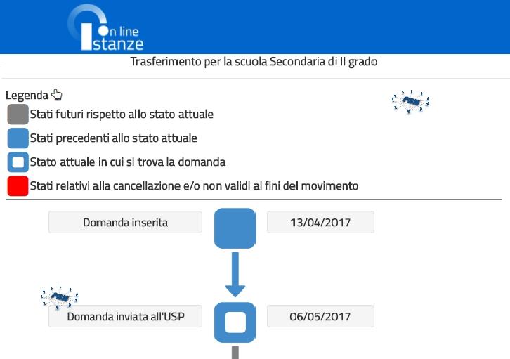 PSN Iter domanda Mobilità