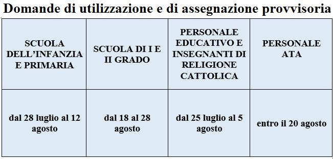 Utilizzazione e Assegnazione 2016