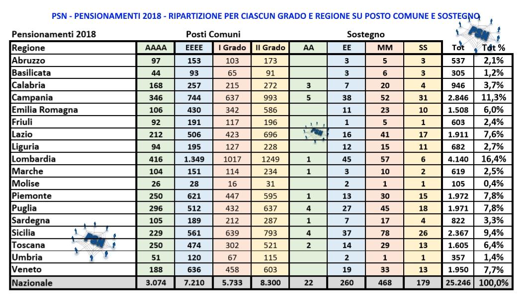 PSN Pensionamenti 2018 per grado e regione