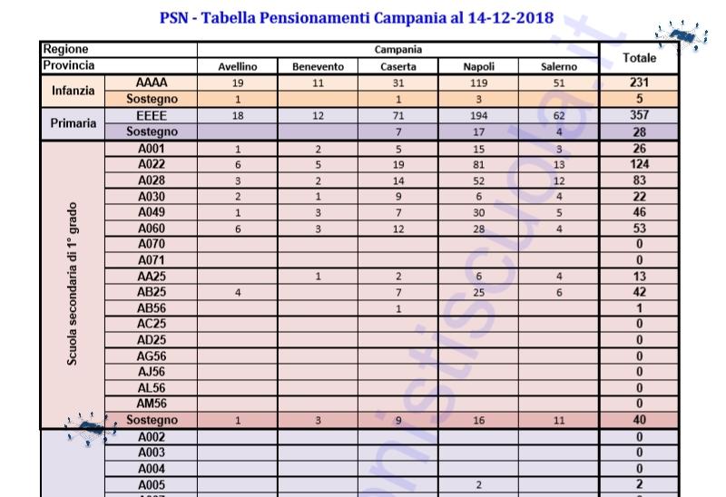 Calendario Regionale Campania Scuola.Pensionamenti 2019 Campania Distribuzione Dei Posti Per