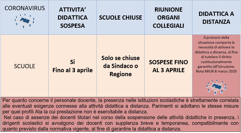 coronavirus tabella 10 marzo